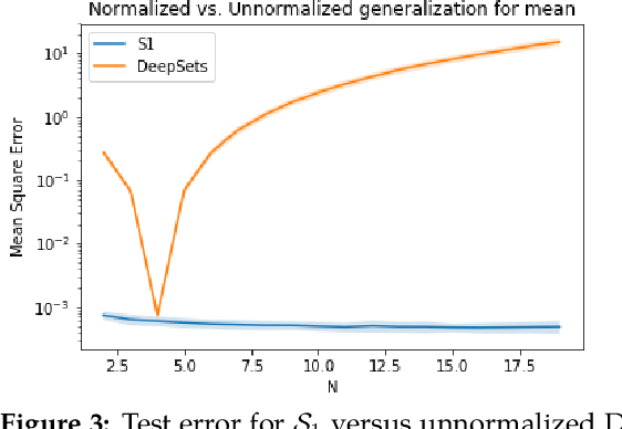 Figure 3 for A Functional Perspective on Learning Symmetric Functions with Neural Networks