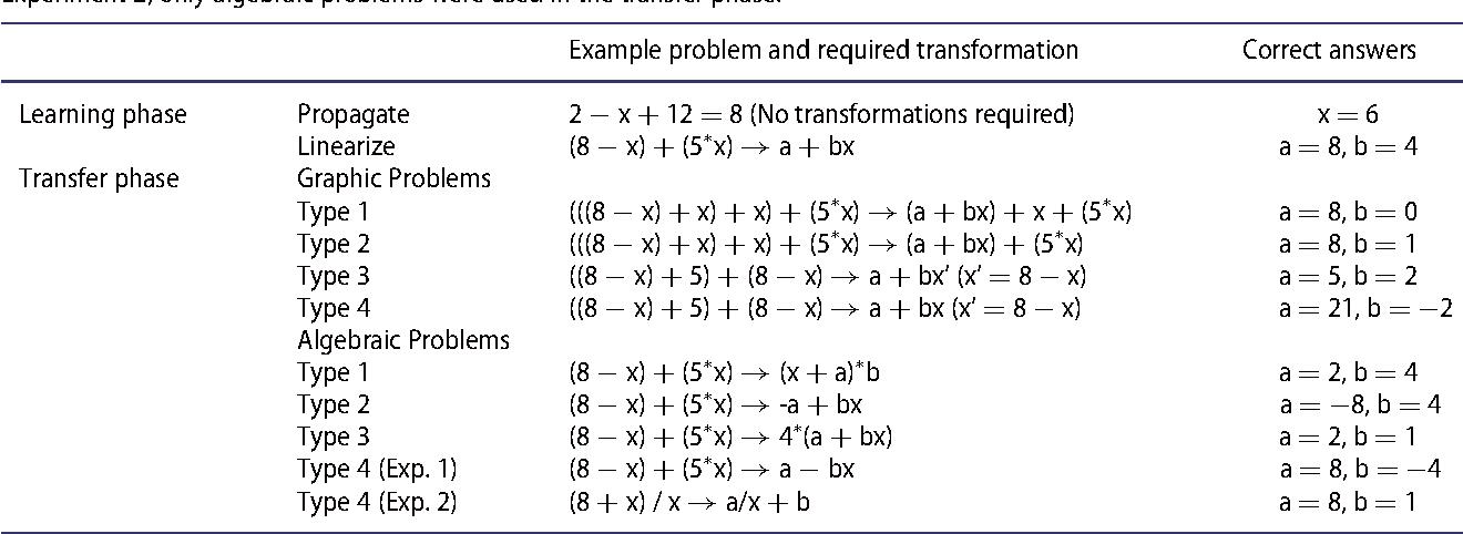 Learning Instruction And Cognition Embellishing Problem Solving