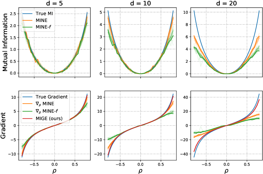 Figure 1 for Mutual Information Gradient Estimation for Representation Learning