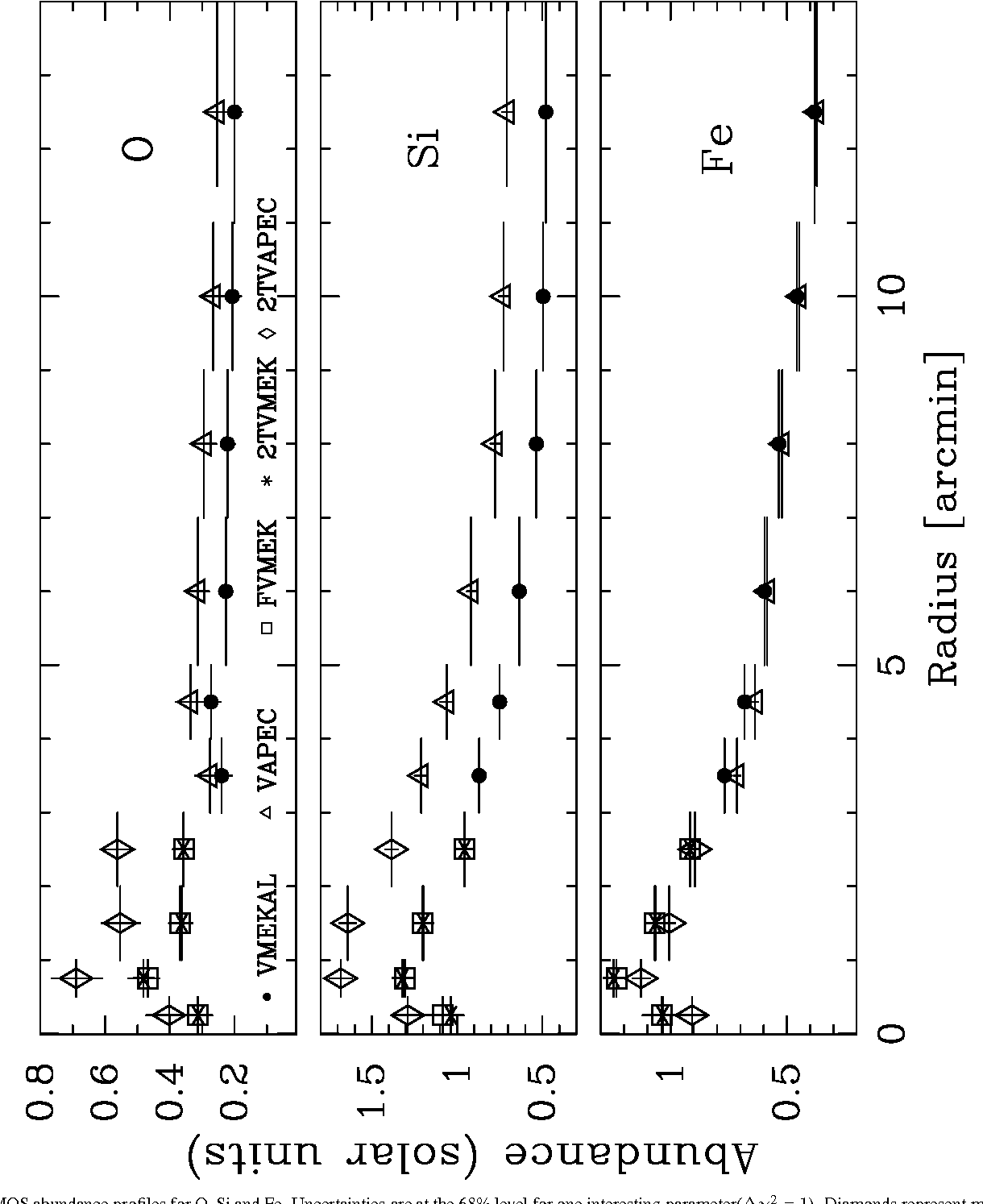 Figure 2 from Abundance gradients and the role of SNe in M87