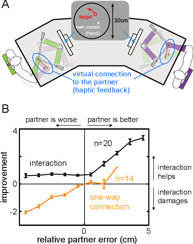 Figure 1 for Improving Tracking through Human-Robot Sensory Augmentation