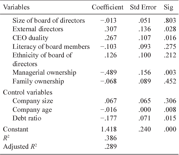 Table 6 from Board of Directors and Ownership Structure: A