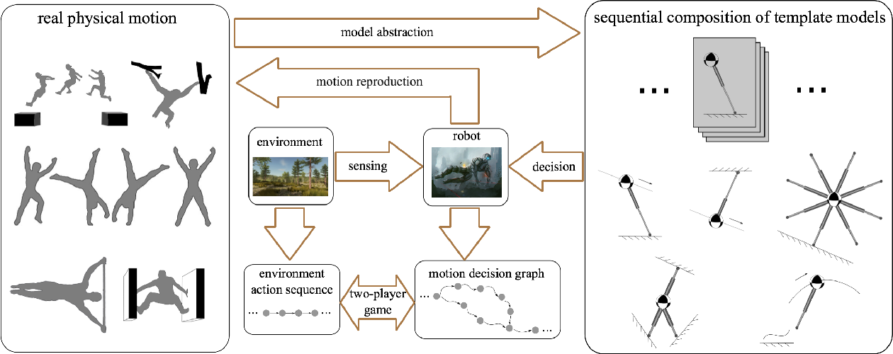 Figure 3 for Reactive Task and Motion Planning for Robust Whole-Body Dynamic Locomotion in Constrained Environments
