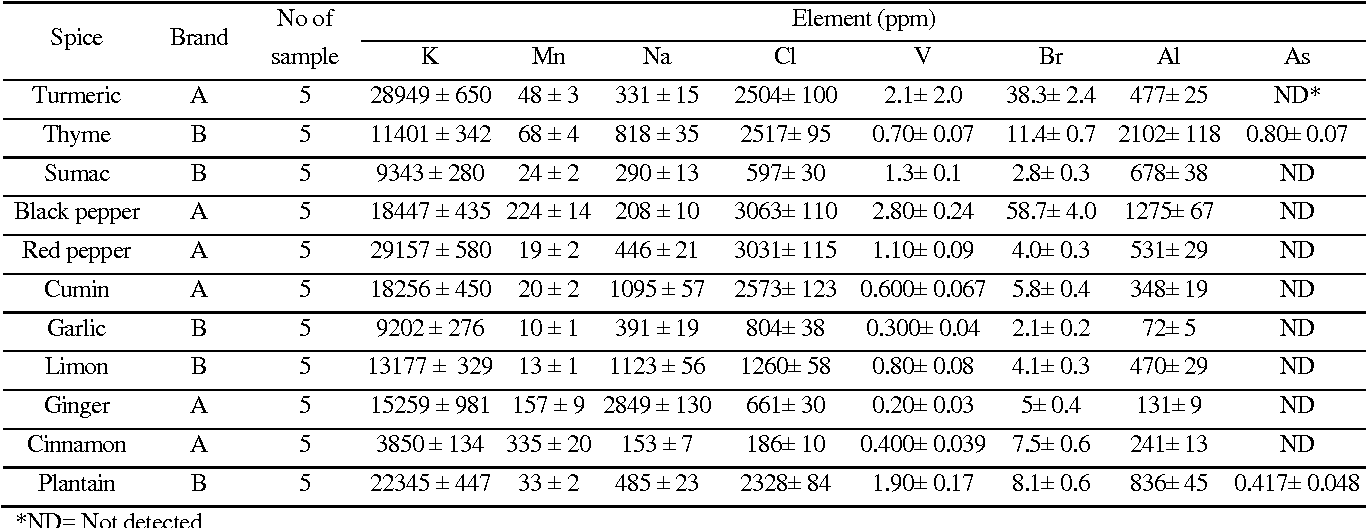 Table 3 from Instrumental Neutron Activation Analysis of