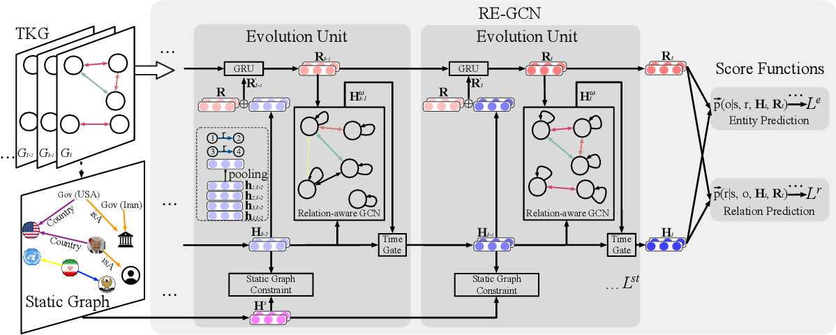 Figure 3 for Temporal Knowledge Graph Reasoning Based on Evolutional Representation Learning