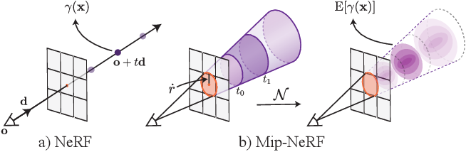 Figure 1 for Mip-NeRF: A Multiscale Representation for Anti-Aliasing Neural Radiance Fields