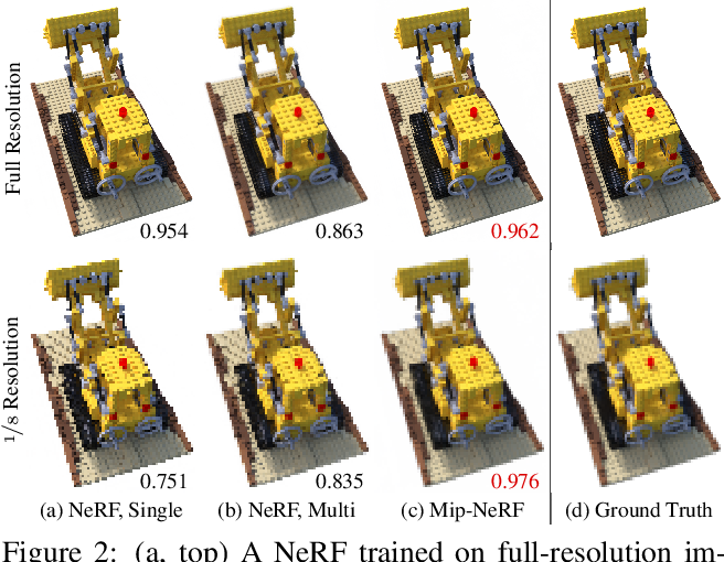 Figure 3 for Mip-NeRF: A Multiscale Representation for Anti-Aliasing Neural Radiance Fields