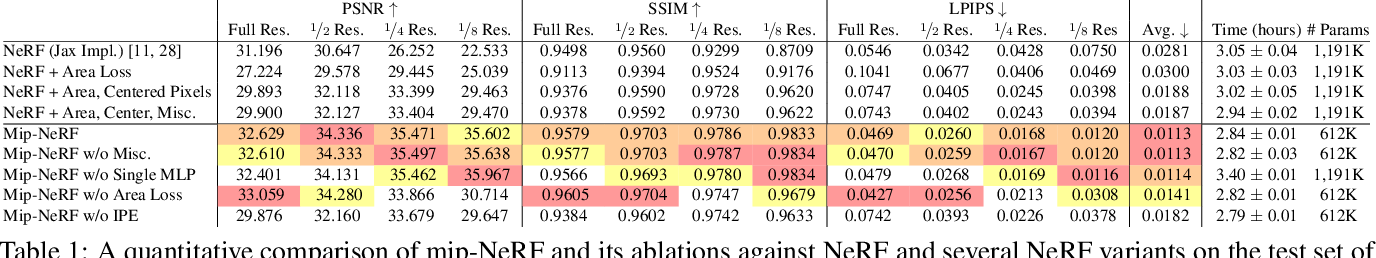Figure 2 for Mip-NeRF: A Multiscale Representation for Anti-Aliasing Neural Radiance Fields