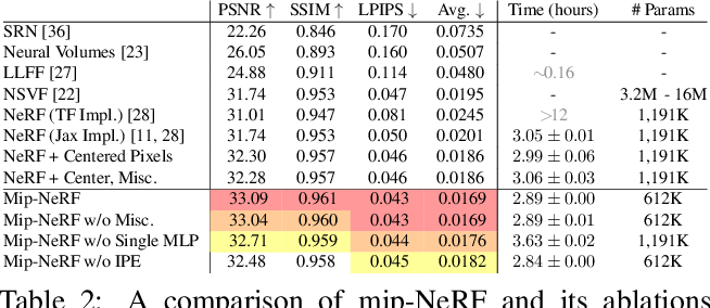 Figure 4 for Mip-NeRF: A Multiscale Representation for Anti-Aliasing Neural Radiance Fields