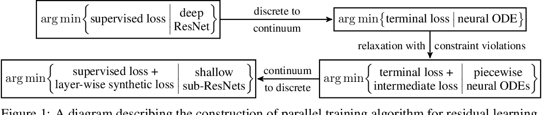 Figure 1 for Penalty and Augmented Lagrangian Methods for Layer-parallel Training of Residual Networks