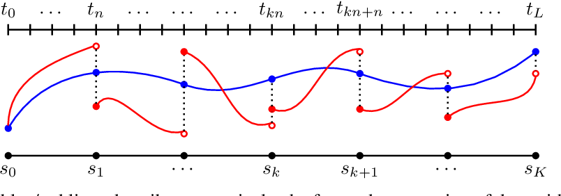 Figure 3 for Penalty and Augmented Lagrangian Methods for Layer-parallel Training of Residual Networks