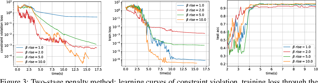 Figure 4 for Penalty and Augmented Lagrangian Methods for Layer-parallel Training of Residual Networks