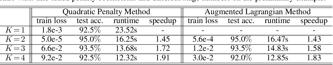Figure 2 for Penalty and Augmented Lagrangian Methods for Layer-parallel Training of Residual Networks
