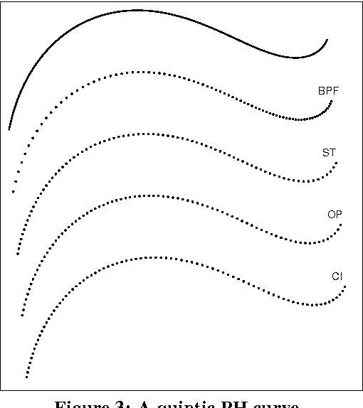 Using the Influence of Curve Tangent Vectors to Generate