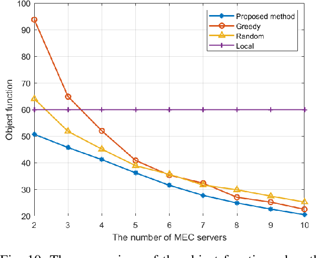Figure 2 for Distributed Resource Scheduling for Large-Scale MEC Systems: A Multi-Agent Ensemble Deep Reinforcement Learning with Imitation Acceleration