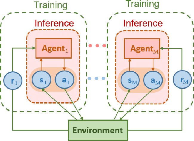 Figure 3 for Distributed Resource Scheduling for Large-Scale MEC Systems: A Multi-Agent Ensemble Deep Reinforcement Learning with Imitation Acceleration