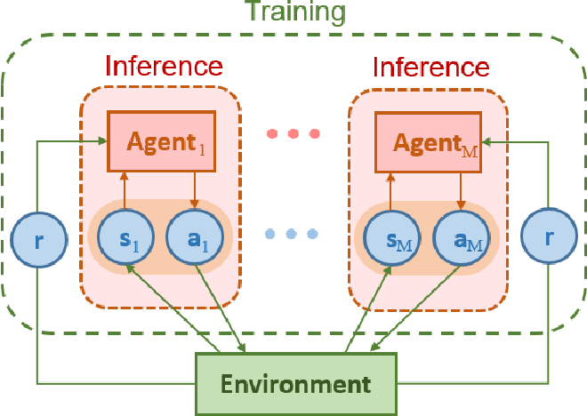 Figure 4 for Distributed Resource Scheduling for Large-Scale MEC Systems: A Multi-Agent Ensemble Deep Reinforcement Learning with Imitation Acceleration