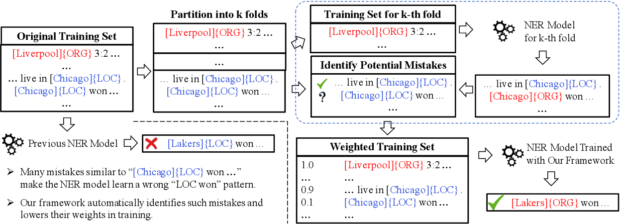 Figure 1 for CrossWeigh: Training Named Entity Tagger from Imperfect Annotations