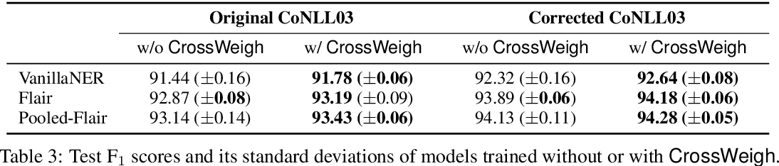 Figure 4 for CrossWeigh: Training Named Entity Tagger from Imperfect Annotations