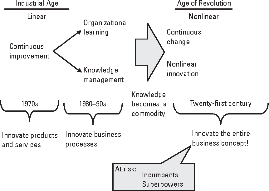 Figure 3 9 from Knowledge Management in the Intelligence