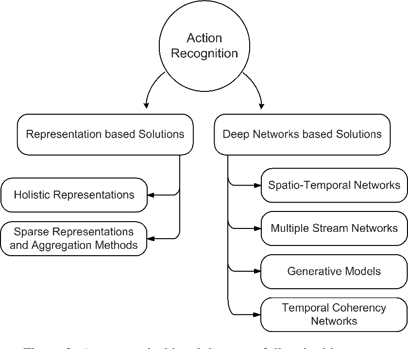 Figure 3 for Going Deeper into Action Recognition: A Survey