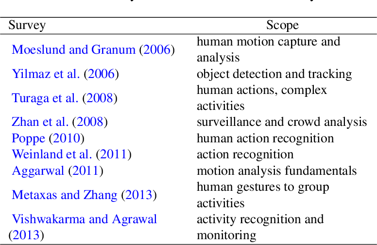 Figure 2 for Going Deeper into Action Recognition: A Survey