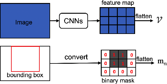 Figure 2 for KD-VLP: Improving End-to-End Vision-and-Language Pretraining with Object Knowledge Distillation