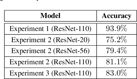 Figure 2 for Dropping Pixels for Adversarial Robustness
