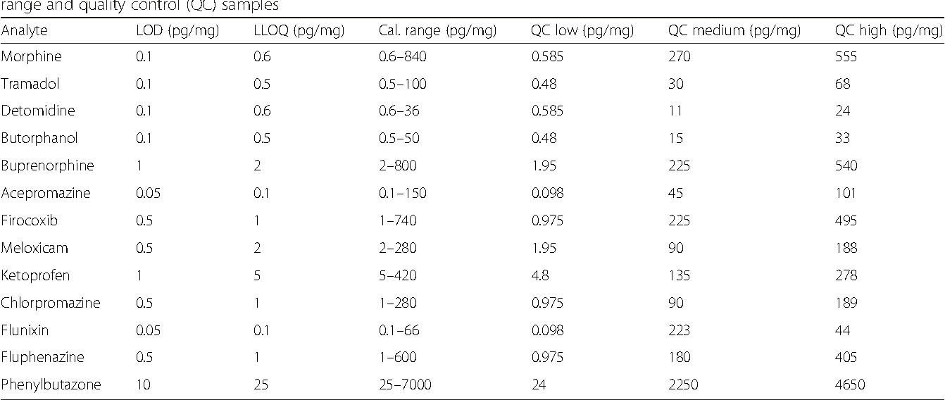 Table 3 Analyte concentrations in method validation: for limit of detection (LOD), lower limit of quantification (LLOQ), calibration range and quality control (QC) samples