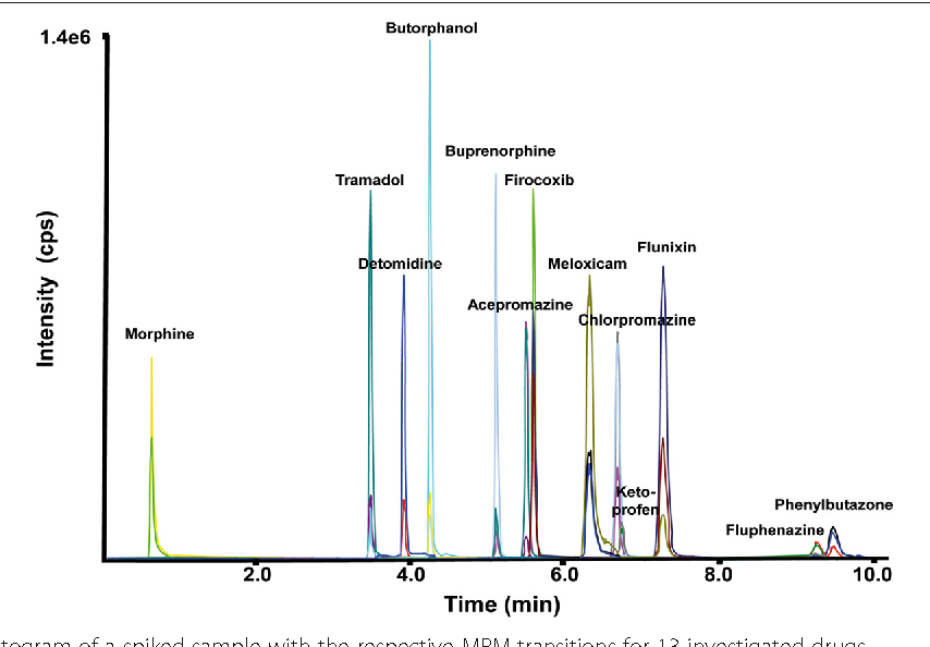 Fig. 1 LC-MS/MS chromatogram of a spiked sample with the respective MRM transitions for 13 investigated drugs