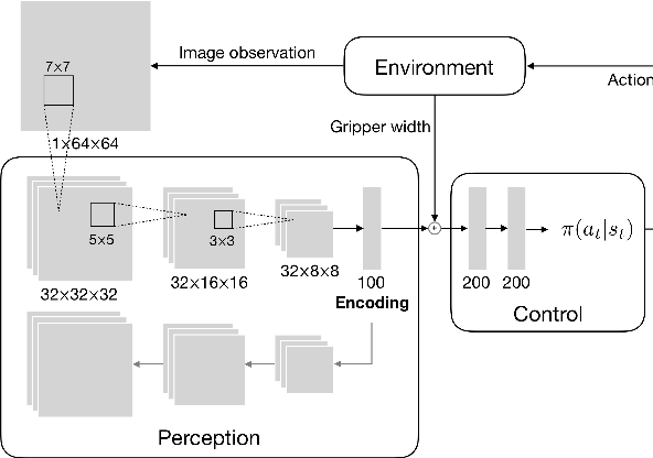 Figure 2 for Comparing Task Simplifications to Learn Closed-Loop Object Picking Using Deep Reinforcement Learning