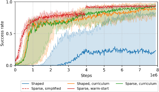 Figure 4 for Comparing Task Simplifications to Learn Closed-Loop Object Picking Using Deep Reinforcement Learning