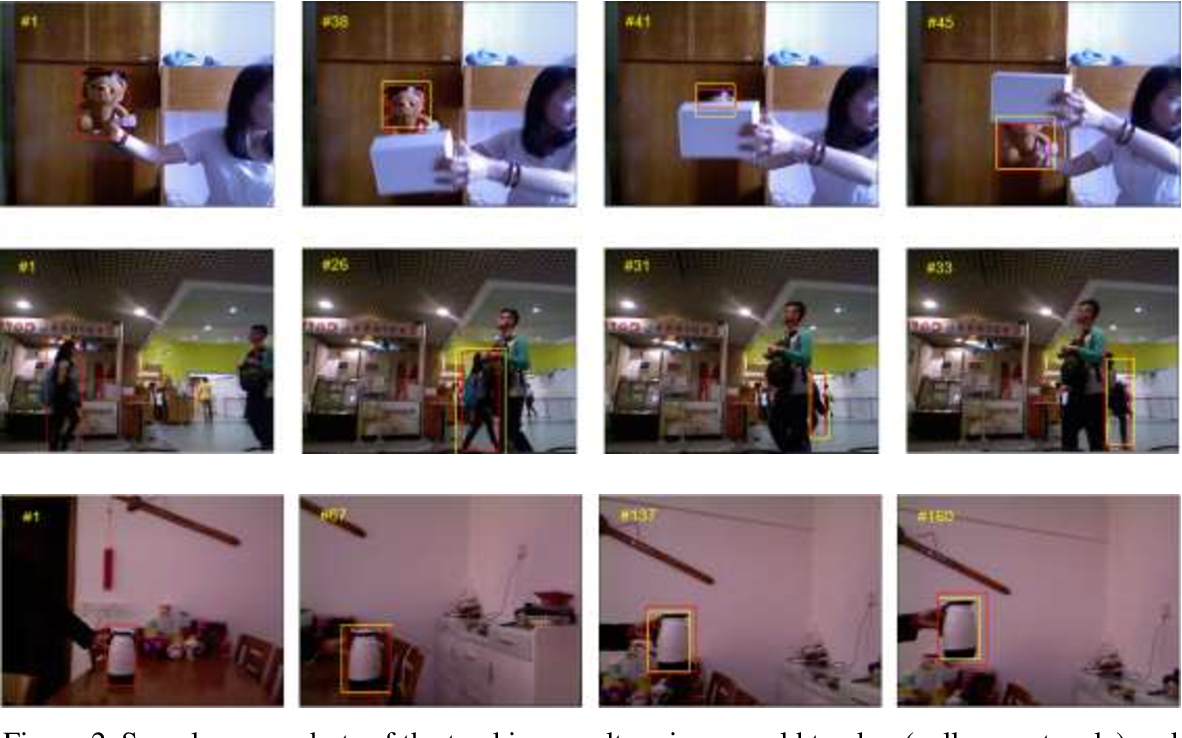 Figure 3 for Applying r-spatiogram in object tracking for occlusion handling