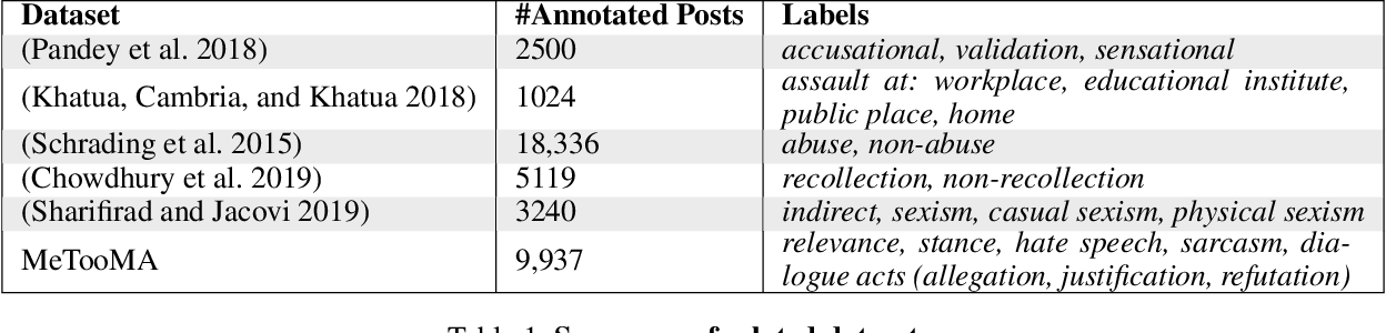 Figure 1 for #MeTooMA: Multi-Aspect Annotations of Tweets Related to the MeToo Movement