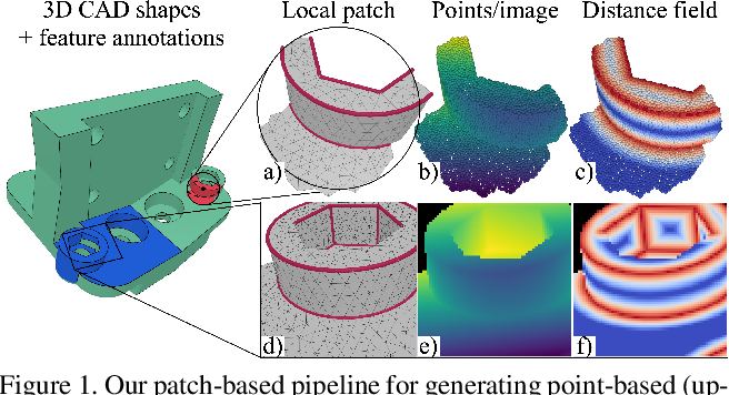 Figure 1 for DEF: Deep Estimation of Sharp Geometric Features in 3D Shapes
