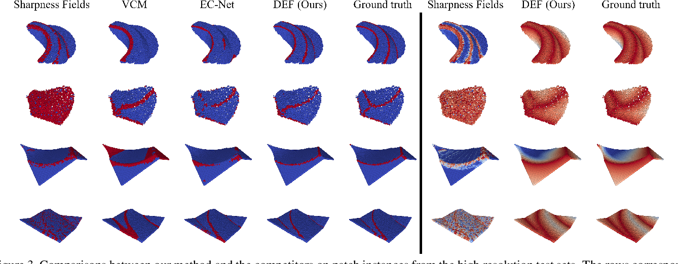 Figure 4 for DEF: Deep Estimation of Sharp Geometric Features in 3D Shapes