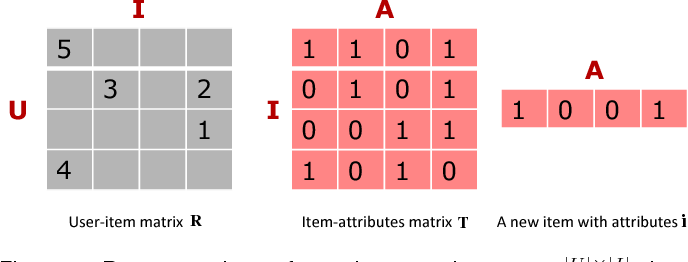 Figure 3 for Addressing the Item Cold-start Problem by Attribute-driven Active Learning