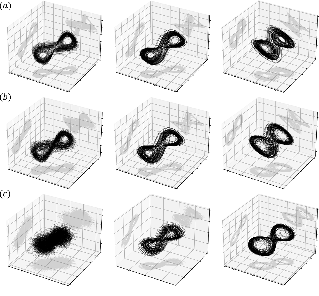 Figure 3 for Reconstructing a dynamical system and forecasting time series by self-consistent deep learning