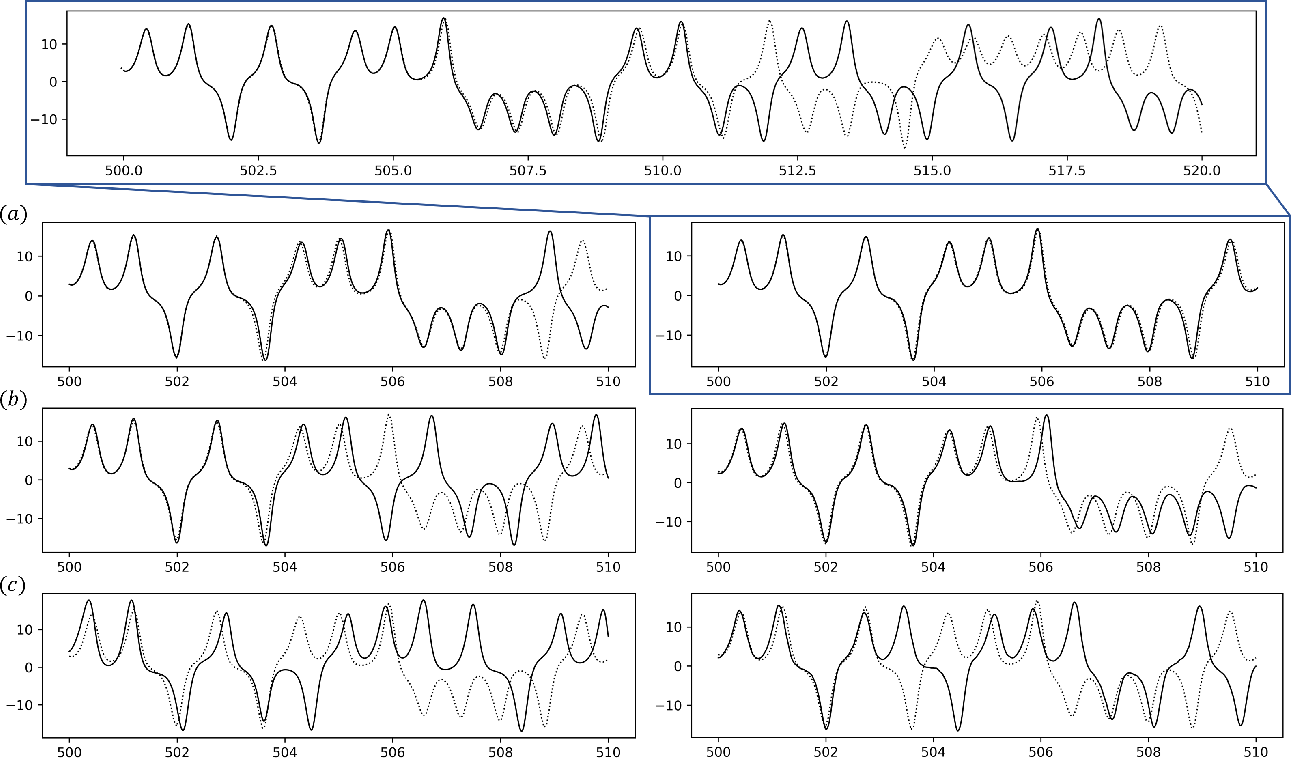 Figure 4 for Reconstructing a dynamical system and forecasting time series by self-consistent deep learning