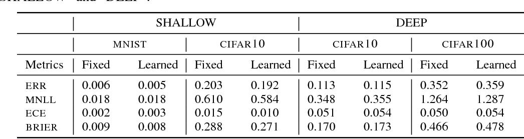 Figure 4 for Calibrating Deep Convolutional Gaussian Processes