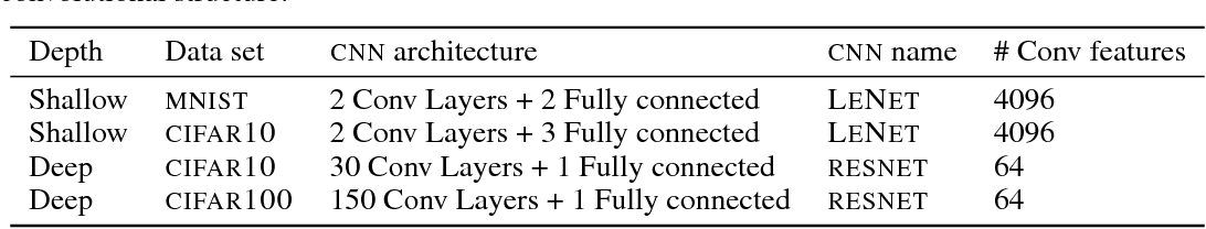 Figure 2 for Calibrating Deep Convolutional Gaussian Processes