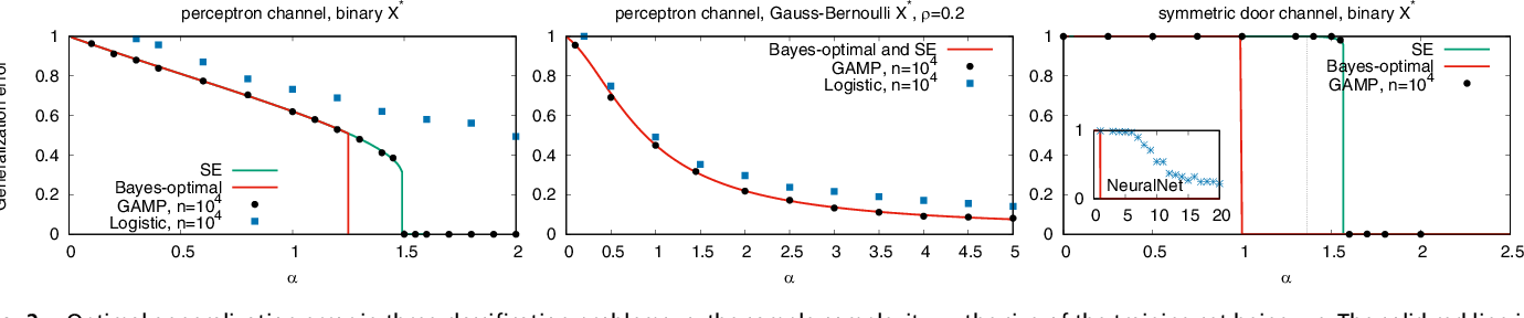 Figure 2 for Optimal Errors and Phase Transitions in High-Dimensional Generalized Linear Models