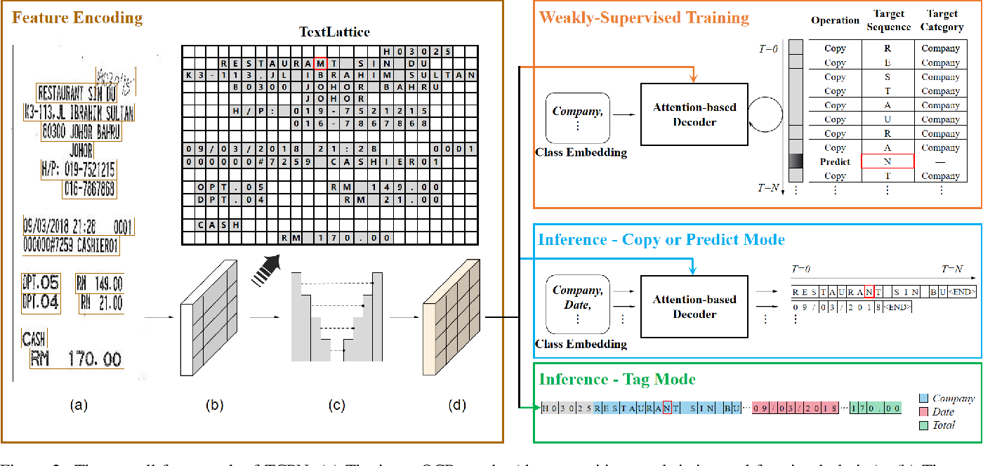 Figure 3 for Tag, Copy or Predict: A Unified Weakly-Supervised Learning Framework for Visual Information Extraction using Sequences