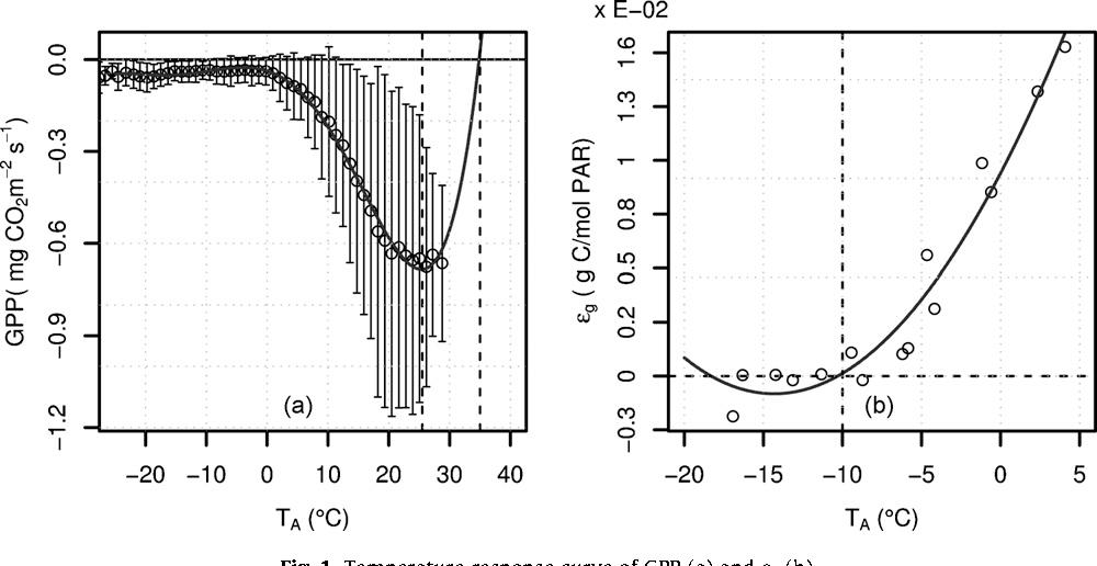 Fig. 1. Temperature response curve of GPP (a) and eg (b).