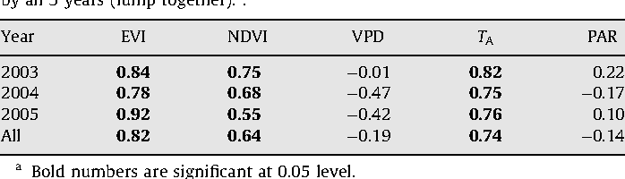 Table 1 Correlation coefficients (r) between WUE and VIs, and between WUE and meteorological variables at the tower site by individual years (2003–2005) and by all 3 years (lump together).a.