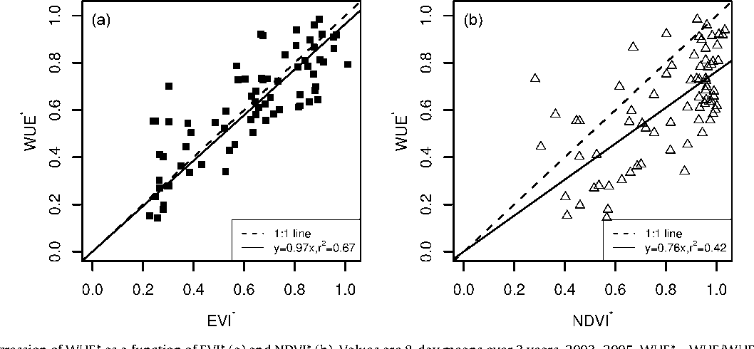 Fig. 2. Simple linear regression of WUE* as a function of EVI* (a) and NDVI* (b). Values are 8-day means over 3 years, 2003–2005. WUE* =WUE/WUEmax; EVI* = EVI/EVImax; NDVI* = NDVI/NDVImax.