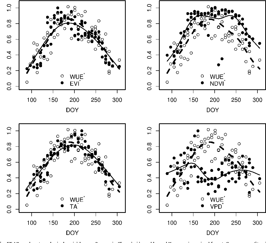 Fig. 3. Seasonal curves for ET, VIs and meteorological variable over 3 years in Changbai b equations. WUE* =WUE/WUEmax; EVI* = EVI/EVImax; NDVI* = NDVI/NDVImax; VPD* = VP