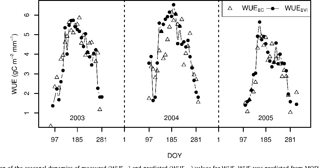 Fig. 4. A comparison of the seasonal dynamics of measured (WUEEC) and predicted (WUEEVI) values for WUE. WUE was predicted from MODIS EVI using Eq. (8).