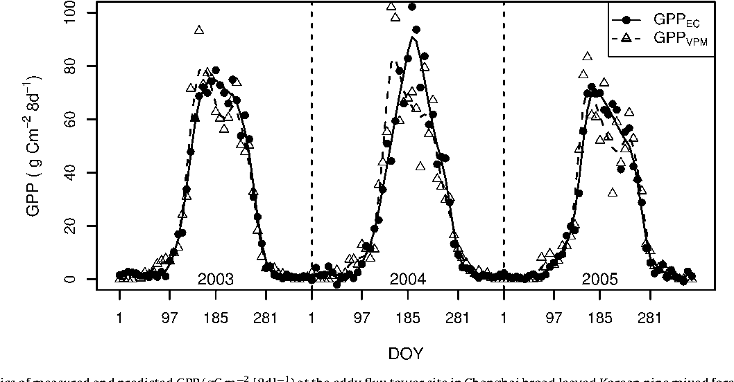 Fig. 6. Seasonal dynamics ofmeasured and predicted GPP (gC m 2 [8d] 1) at the eddy flux GPP (GPPVPM) is from the VPM model, and observed GPP (GPPEC) is based on the half-