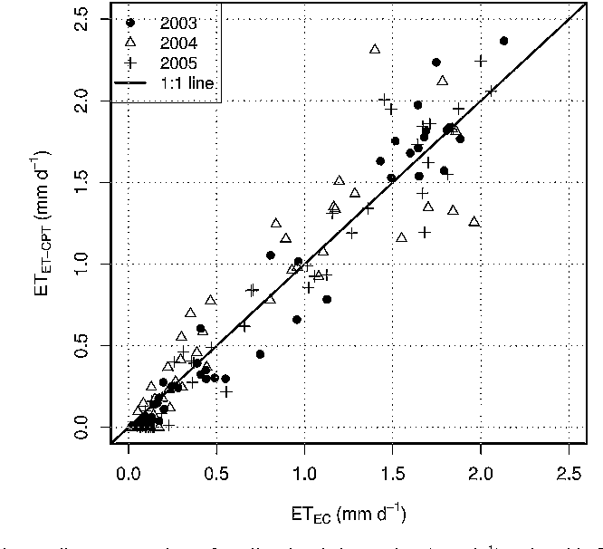 Fig. 8. A linear comparison of predicted and observed ET (mm d 1) at the eddy flux tower site in Changbai broad leaved Korean pine mixed forest, China.